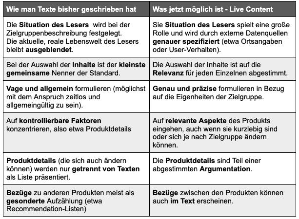 Tabelle Vorteile der Personalisierung