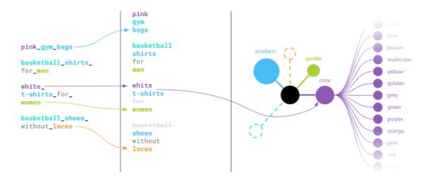 Die einzelnen, unstrukturierten Keywords werden in einer intelligenten Ontologie geordnet und verarbeitet.