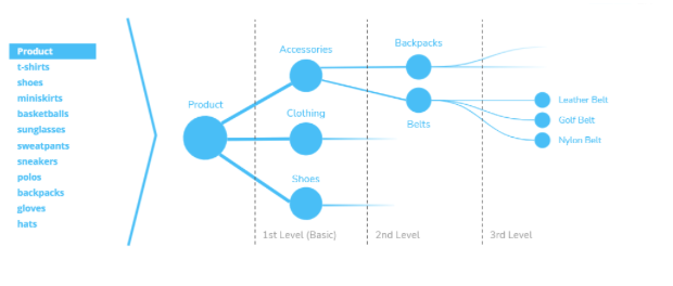 3-Level-Kategorie-Struktur auf Basis von Keyword-Strings