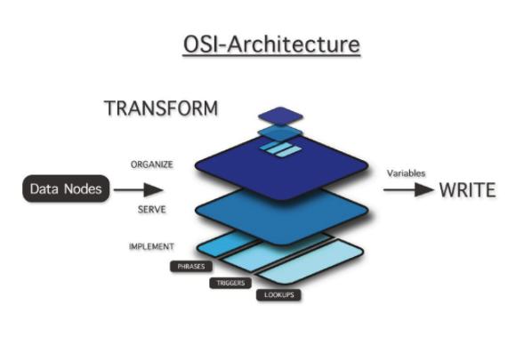 OSI-Architektur