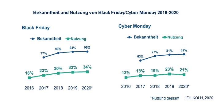 Bekanntheit und Nutzung von Black Friday/ Cyber Monday